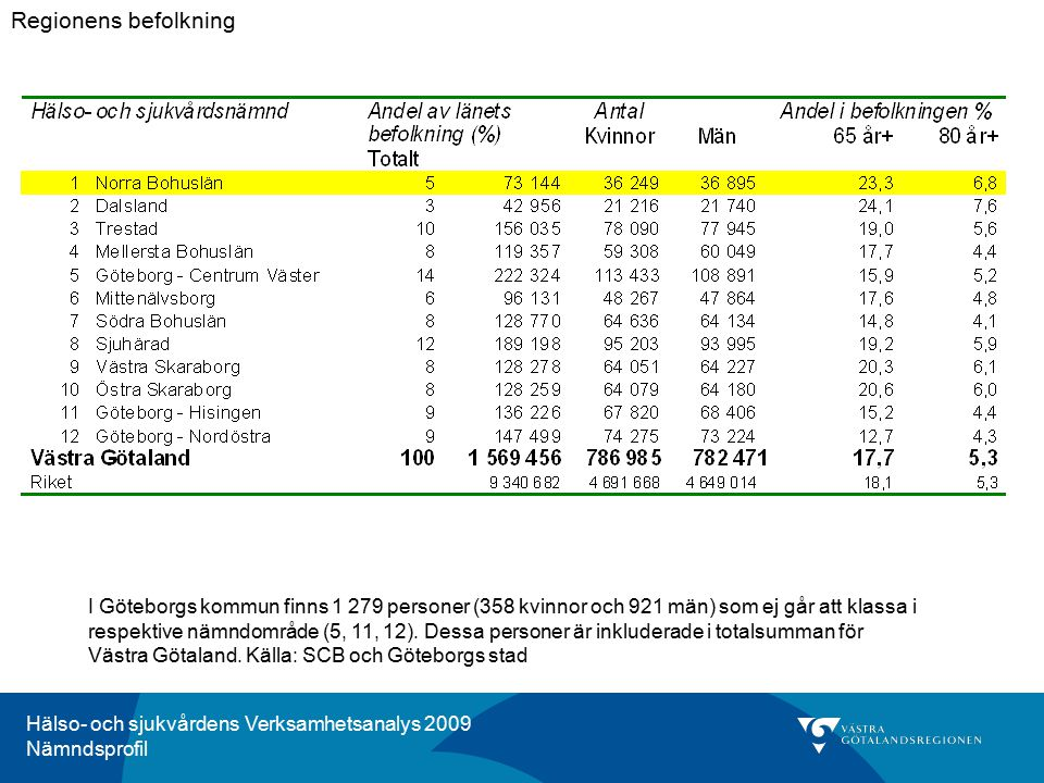Hälso- och sjukvårdens Verksamhetsanalys 2009 Nämndsprofil Kommentar för HSN 1, Norra Bohuslän Andel skadade och fyllda tänder bland den tredjedelen av 12-åringar i Norra Bohuslän som har sämst tandhälsa är 1,8.