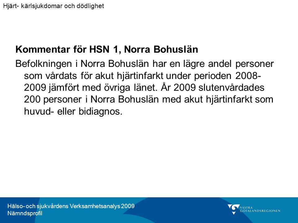 Hälso- och sjukvårdens Verksamhetsanalys 2009 Nämndsprofil Kommentar för HSN 1, Norra Bohuslän Befolkningen i Norra Bohuslän har en lägre andel personer som vårdats för akut hjärtinfarkt under perioden 2008- 2009 jämfört med övriga länet.