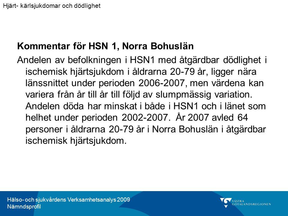 Hälso- och sjukvårdens Verksamhetsanalys 2009 Nämndsprofil Kommentar för HSN 1, Norra Bohuslän Andelen av befolkningen i HSN1 med åtgärdbar dödlighet i ischemisk hjärtsjukdom i åldrarna 20-79 år, ligger nära länssnittet under perioden 2006-2007, men värdena kan variera från år till år till följd av slumpmässig variation.