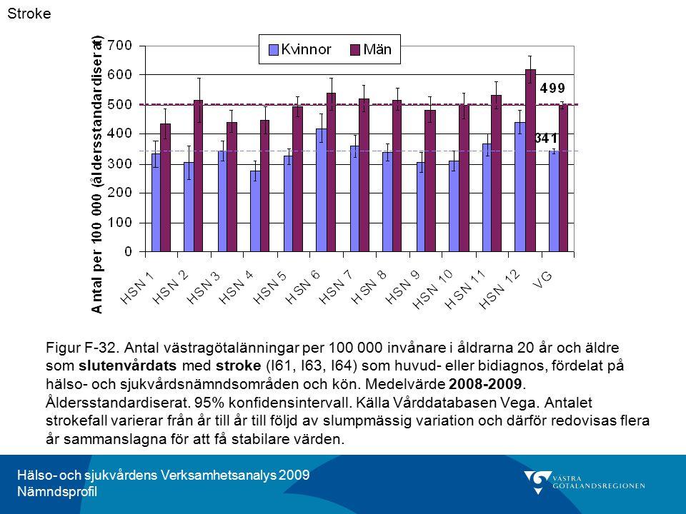 Hälso- och sjukvårdens Verksamhetsanalys 2009 Nämndsprofil Figur F-32. Antal västragötalänningar per 100 000 invånare i åldrarna 20 år och äldre som s