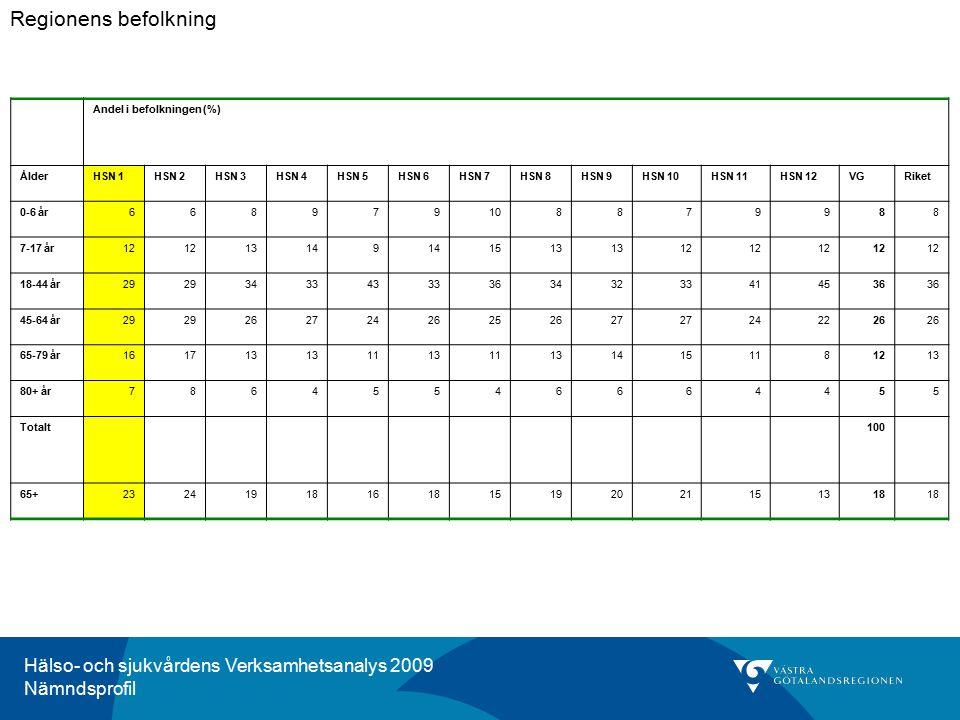 Hälso- och sjukvårdens Verksamhetsanalys 2009 Nämndsprofil Kommentar för HSN 1, Norra Bohuslän Antalet öppenvårdsbesök i Norra Bohuslän har inte förändrats nämnvärt under perioden 2007-2009.