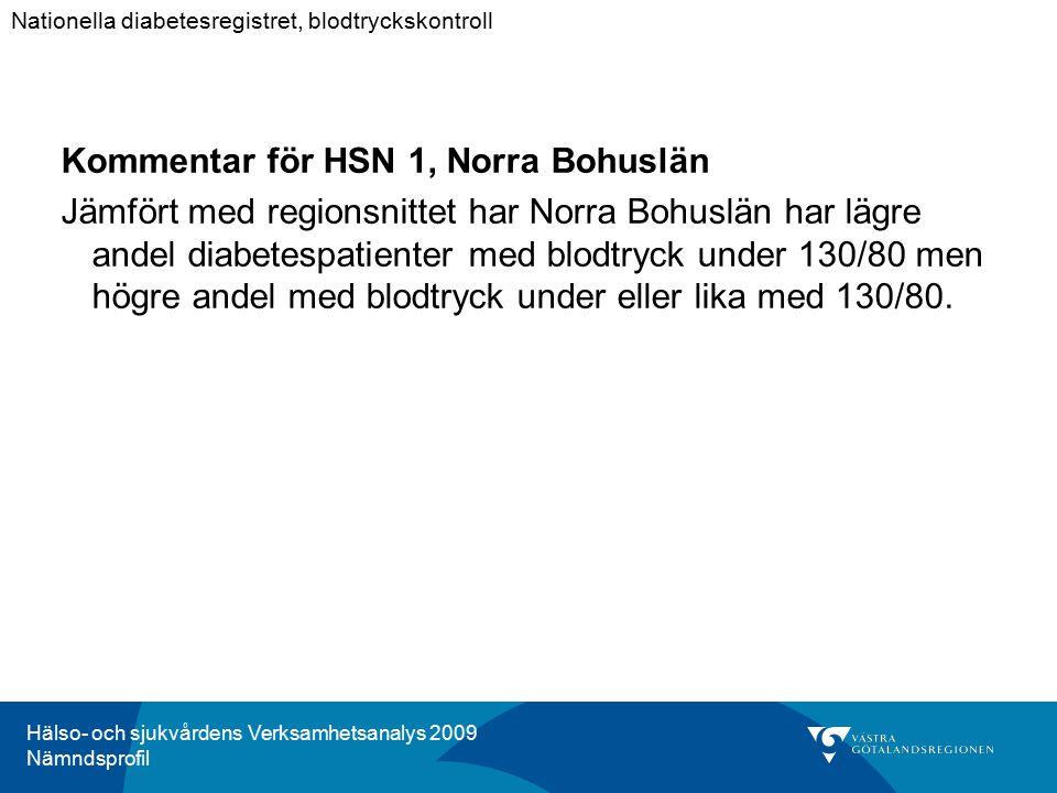 Hälso- och sjukvårdens Verksamhetsanalys 2009 Nämndsprofil Kommentar för HSN 1, Norra Bohuslän Jämfört med regionsnittet har Norra Bohuslän har lägre andel diabetespatienter med blodtryck under 130/80 men högre andel med blodtryck under eller lika med 130/80.