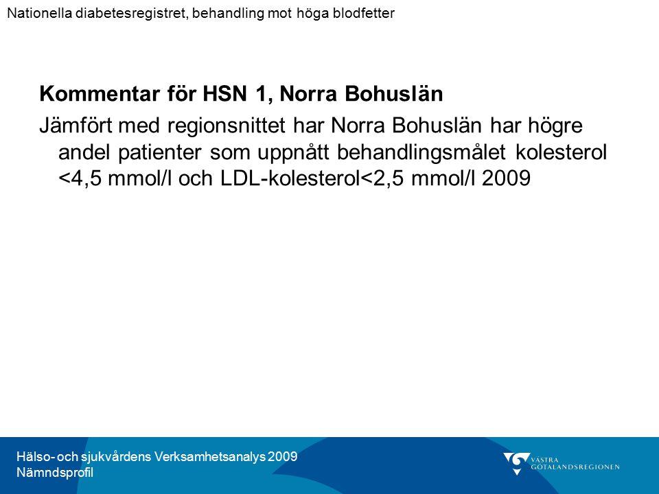 Hälso- och sjukvårdens Verksamhetsanalys 2009 Nämndsprofil Kommentar för HSN 1, Norra Bohuslän Jämfört med regionsnittet har Norra Bohuslän har högre andel patienter som uppnått behandlingsmålet kolesterol <4,5 mmol/l och LDL-kolesterol<2,5 mmol/l 2009 Nationella diabetesregistret, behandling mot höga blodfetter