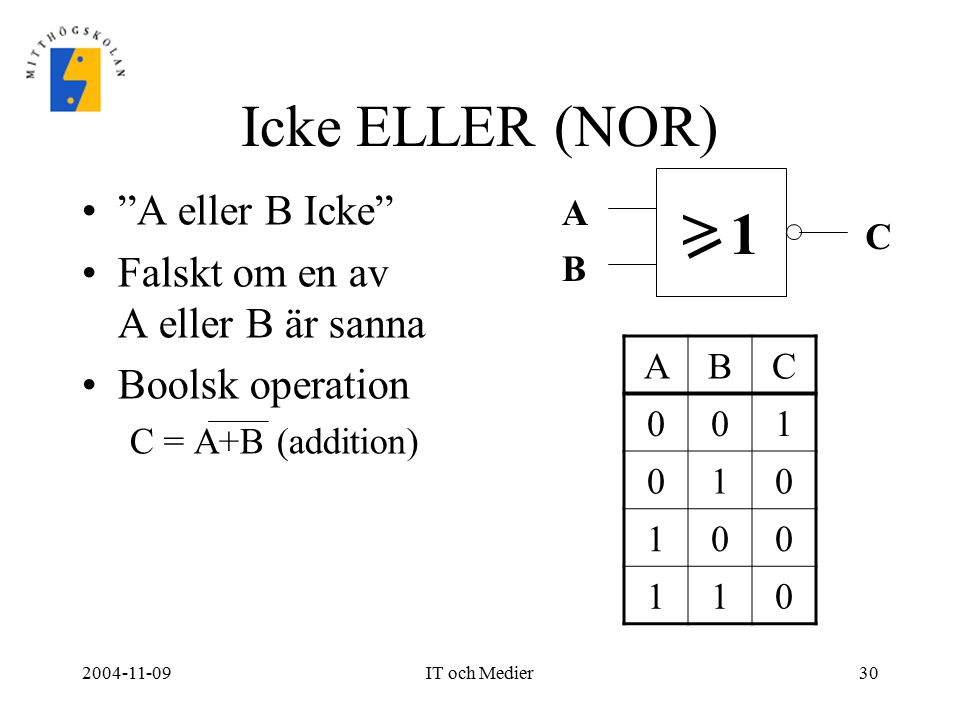 "2004-11-09IT och Medier30 Icke ELLER (NOR) ""A eller B Icke"" Falskt om en av A eller B är sanna Boolsk operation C = A+B (addition) > A B C ABC 001 010"