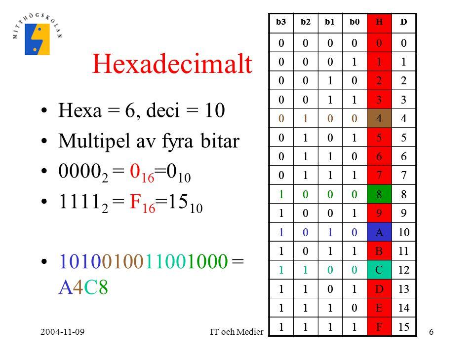 2004-11-09IT och Medier6 Hexadecimalt Hexa = 6, deci = 10 Multipel av fyra bitar 0000 2 = 0 16 =0 10 1111 2 = F 16 =15 10 1010010011001000 = A4C8 b3b2