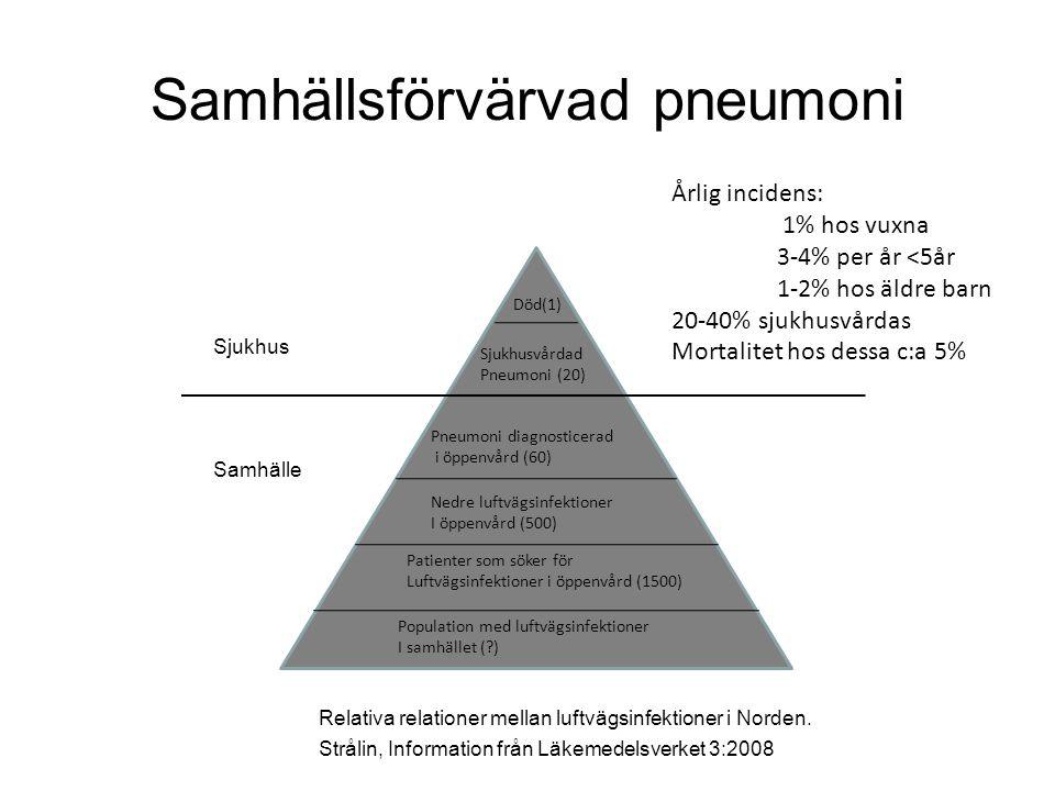 Samhällsförvärvad pneumoni Sjukhus Samhälle Relativa relationer mellan luftvägsinfektioner i Norden.