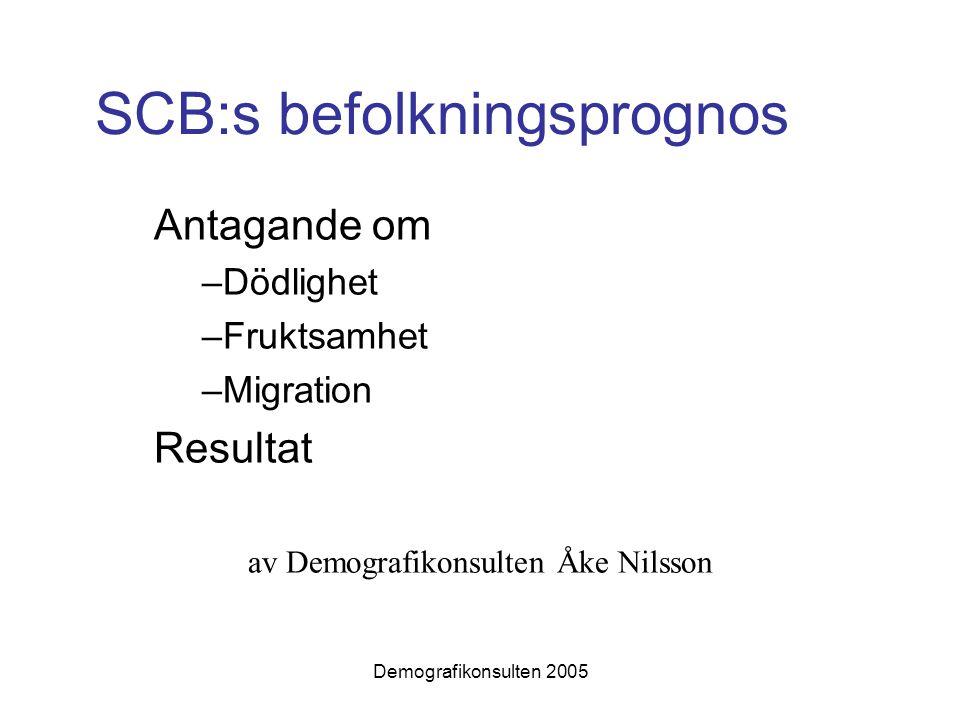 Demografikonsulten 2005 SCB:s befolkningsprognos Antagande om –Dödlighet –Fruktsamhet –Migration Resultat av Demografikonsulten Åke Nilsson
