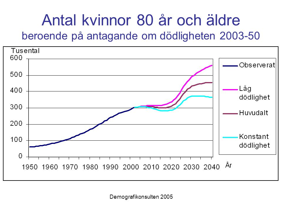 Demografikonsulten 2005 Antal kvinnor 80 år och äldre beroende på antagande om dödligheten 2003-50