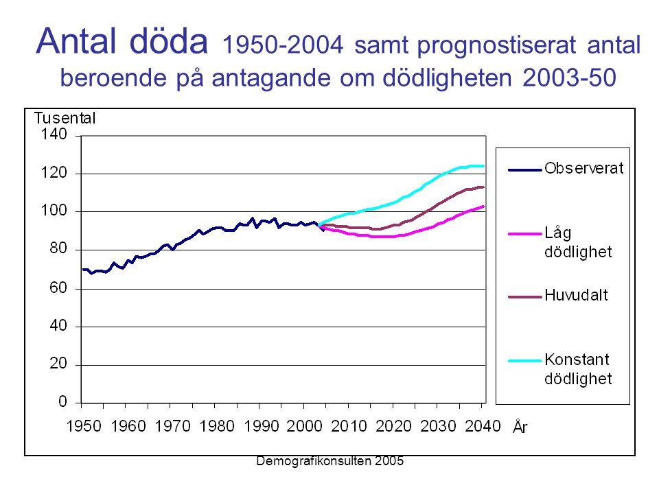 Demografikonsulten 2005 Antal döda 1950-2004 samt prognostiserat antal beroende på antagande om dödligheten 2003-50