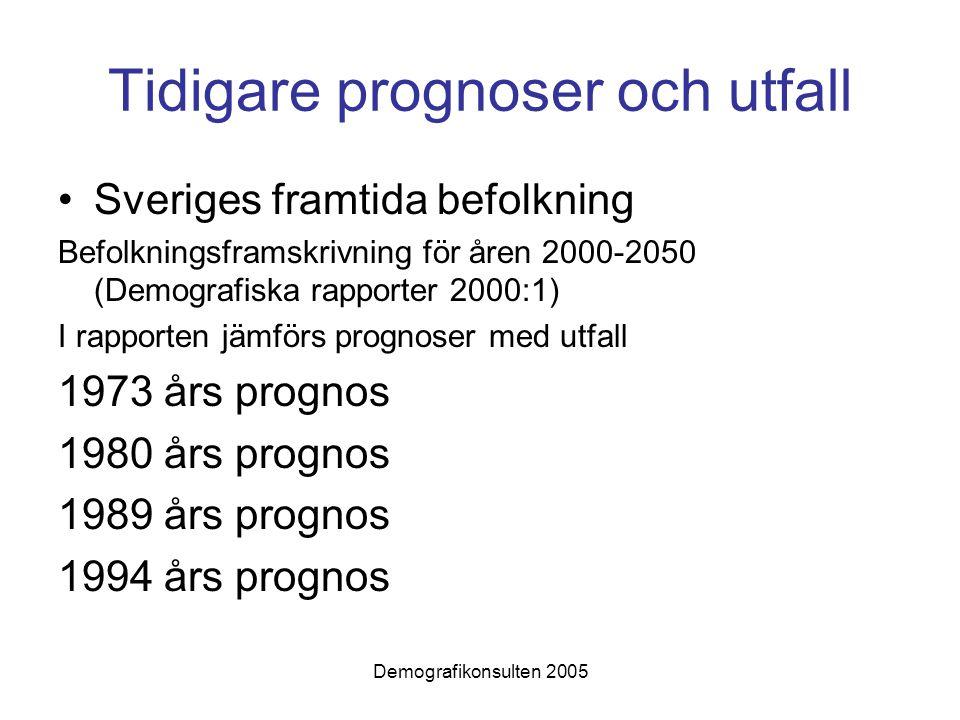 Demografikonsulten 2005 Tidigare prognoser och utfall Sveriges framtida befolkning Befolkningsframskrivning för åren 2000-2050 (Demografiska rapporter 2000:1) I rapporten jämförs prognoser med utfall 1973 års prognos 1980 års prognos 1989 års prognos 1994 års prognos