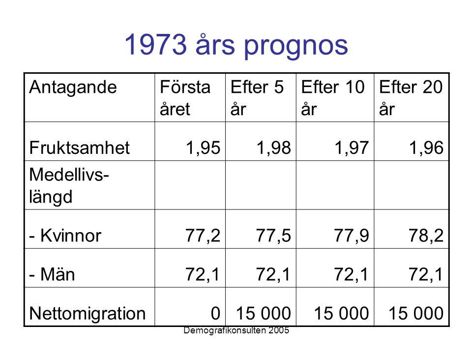 Demografikonsulten 2005 1973 års prognos AntagandeFörsta året Efter 5 år Efter 10 år Efter 20 år Fruktsamhet1,951,981,971,96 Medellivs- längd - Kvinnor77,277,577,978,2 - Män72,1 Nettomigration015 000