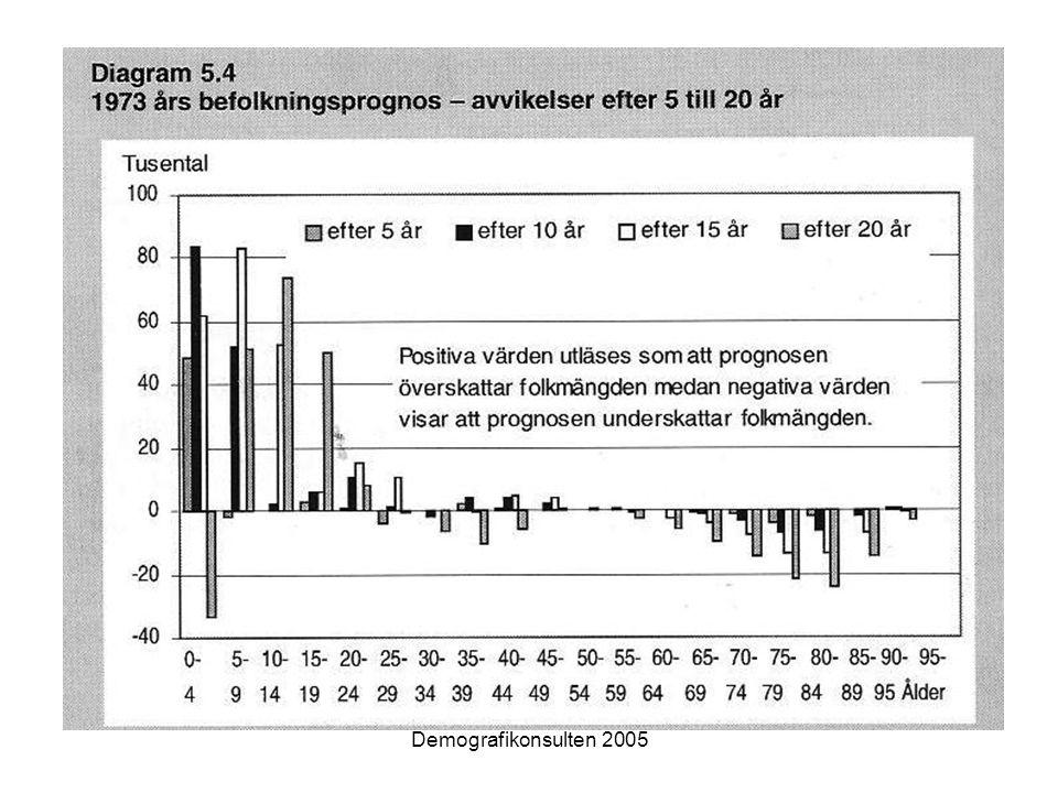 Demografikonsulten 2005