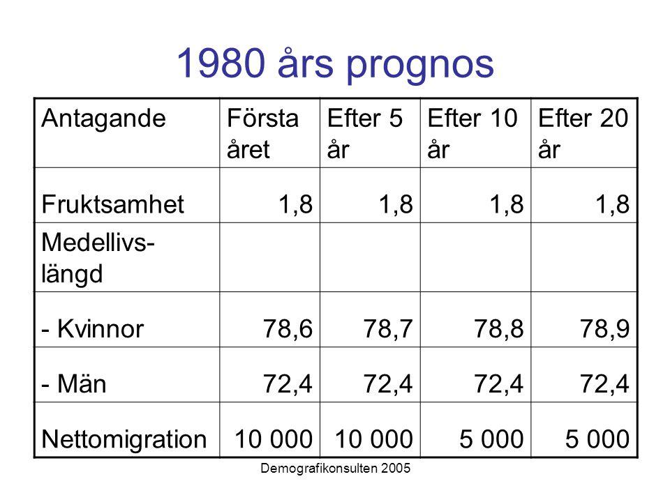 1980 års prognos AntagandeFörsta året Efter 5 år Efter 10 år Efter 20 år Fruktsamhet1,8 Medellivs- längd - Kvinnor78,678,778,878,9 - Män72,4 Nettomigration10 000 5 000