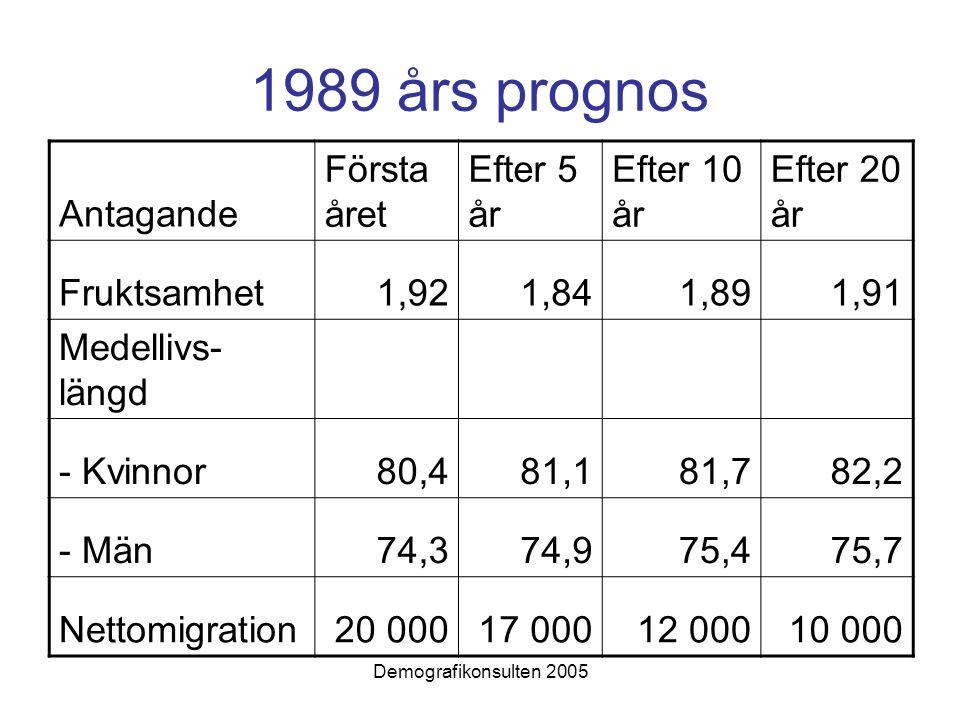 1989 års prognos Antagande Första året Efter 5 år Efter 10 år Efter 20 år Fruktsamhet1,921,841,891,91 Medellivs- längd - Kvinnor80,481,181,782,2 - Män74,374,975,475,7 Nettomigration20 00017 00012 00010 000