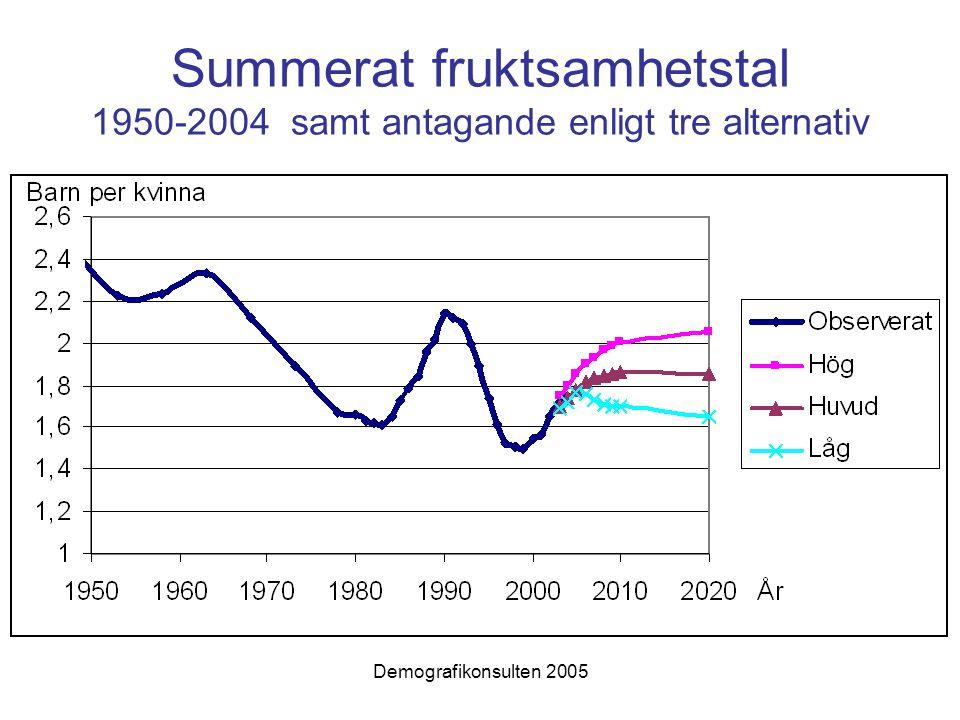 Demografikonsulten 2005 Summerat fruktsamhetstal 1950-2004 samt antagande enligt tre alternativ