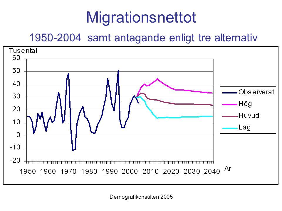 Demografikonsulten 2005 Migrationsnettot 1950-2004 samt antagande enligt tre alternativ