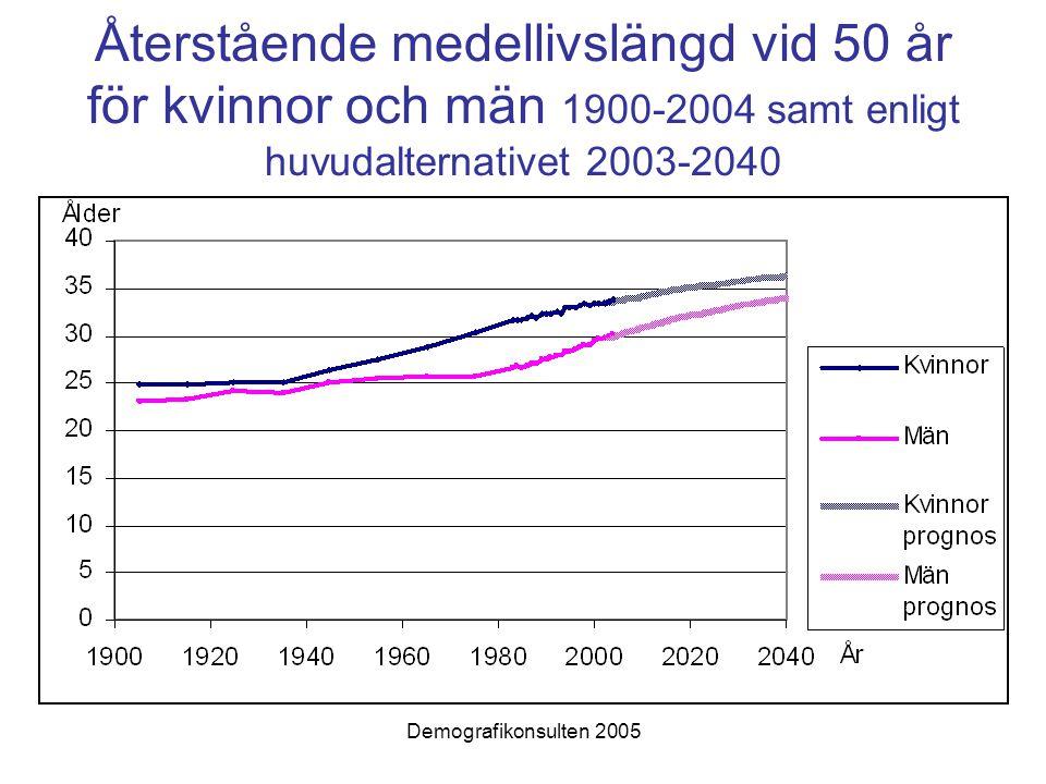 Demografikonsulten 2005 Återstående medellivslängd vid 50 år för kvinnor och män 1900-2004 samt enligt huvudalternativet 2003-2040