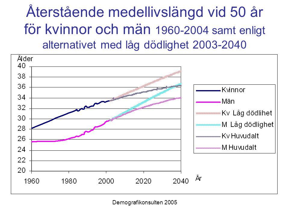 Demografikonsulten 2005 Återstående medellivslängd vid 50 år för kvinnor och män 1960-2004 samt enligt alternativet med låg dödlighet 2003-2040