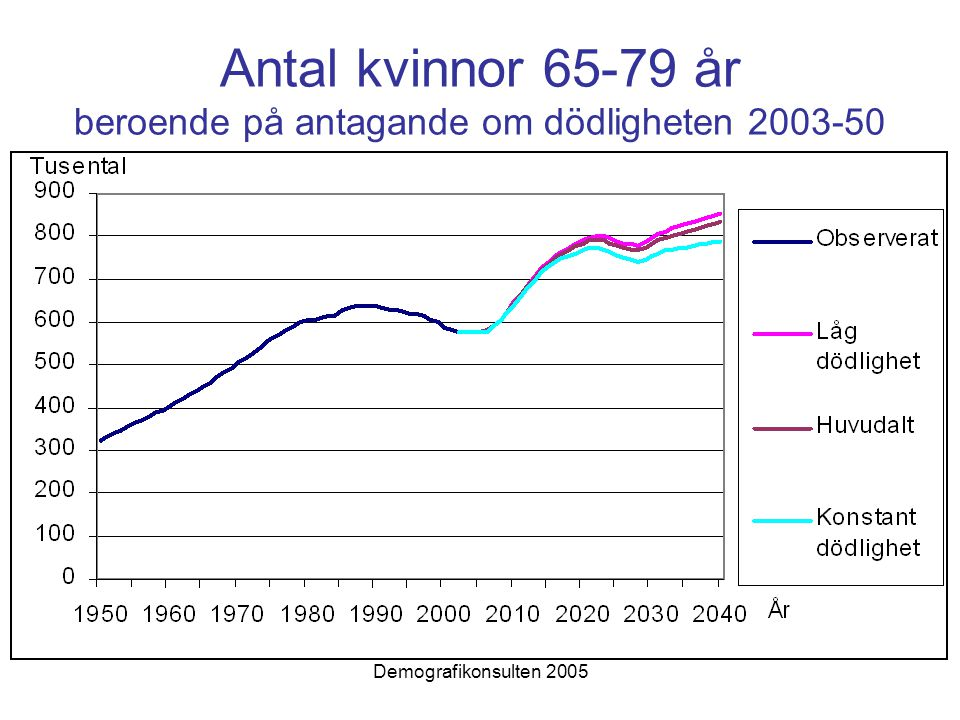 Demografikonsulten 2005 Antal kvinnor 65-79 år beroende på antagande om dödligheten 2003-50