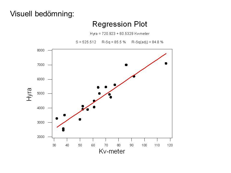 3 The regression equation is Hyra = 721 + 60.5 Kv-meter Predictor Coef SE Coef T P Constant 720.9 370.2 1.95 0.066 Kv-meter 60.533 5.713 10.60 0.000 S = 525.5 R-Sq = 85.5% R-Sq(adj) = 84.8% Analysis of Variance Source DF SS MS F P Regression 1 31002923 31002923 112.26 0.000 Residual Error 19 5247087 276162 Total 20 36250010 Hur bra är modellen som vi har anpassat.