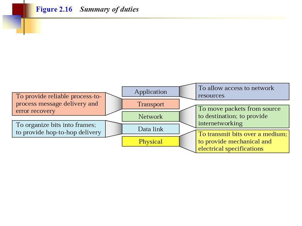 Figure 2.16 Summary of duties