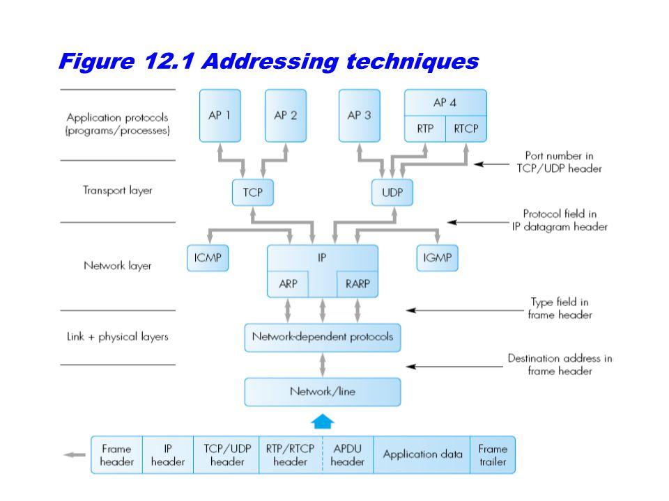 Figure 12.1 Addressing techniques