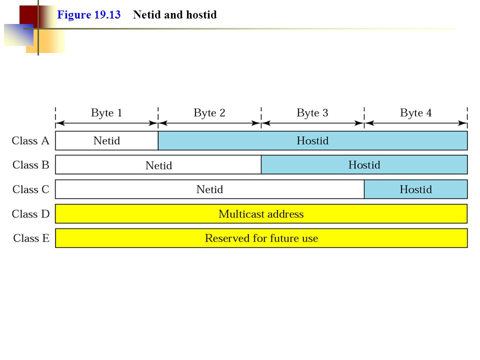 Figure 19.13 Netid and hostid