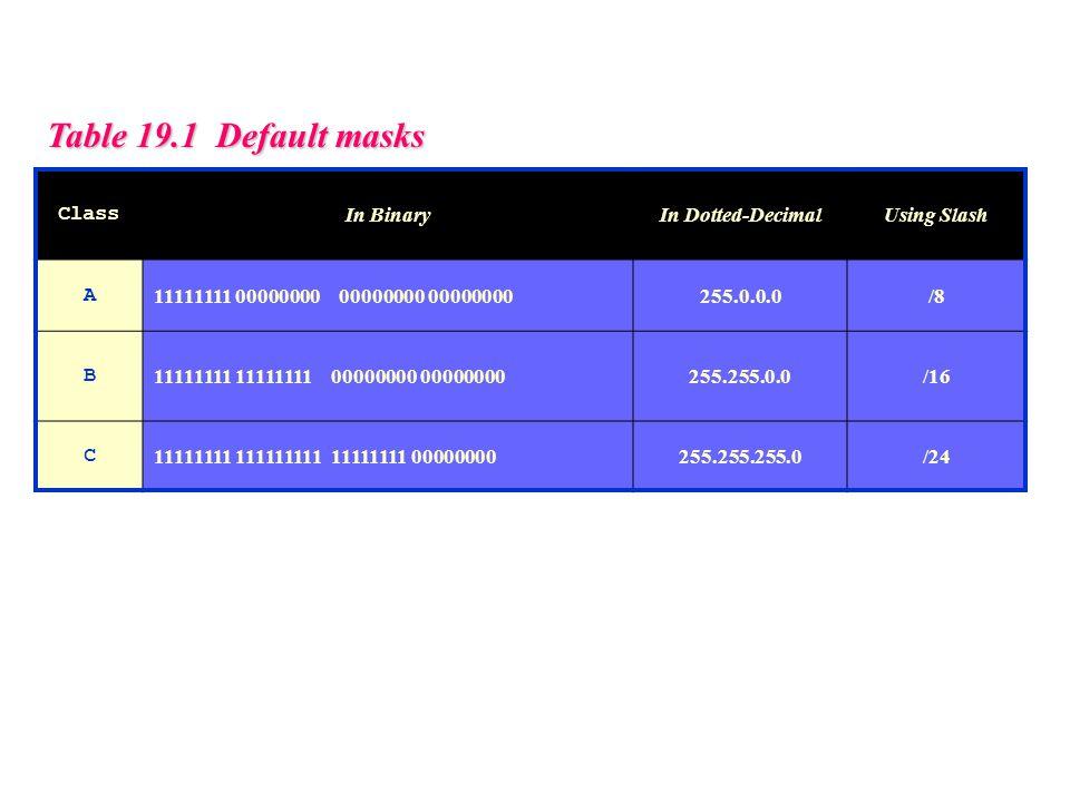 Table 19.1 Default masks Class In BinaryIn Dotted-DecimalUsing Slash A 11111111 00000000 00000000 00000000255.0.0.0/8 B 11111111 11111111 00000000 00000000255.255.0.0/16 C 11111111 111111111 11111111 00000000255.255.255.0/24