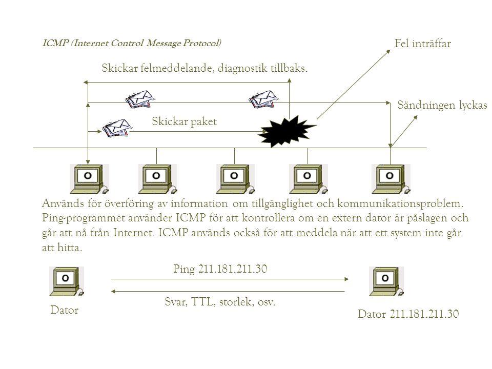 ICMP (Internet Control Message Protocol) Sändningen lyckas Fel inträffar Skickar felmeddelande, diagnostik tillbaks. Skickar paket Används för överför