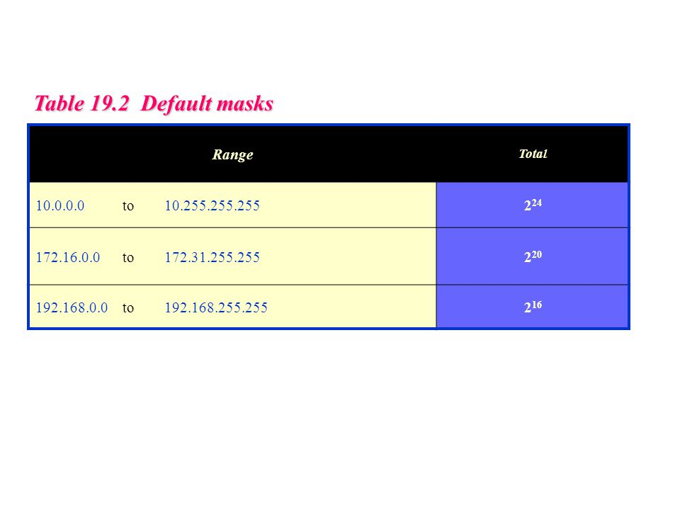 Table 19.2 Default masks Range Total 10.0.0.0 to 10.255.255.2552 24 172.16.0.0 to 172.31.255.2552 20 192.168.0.0 to 192.168.255.2552 16
