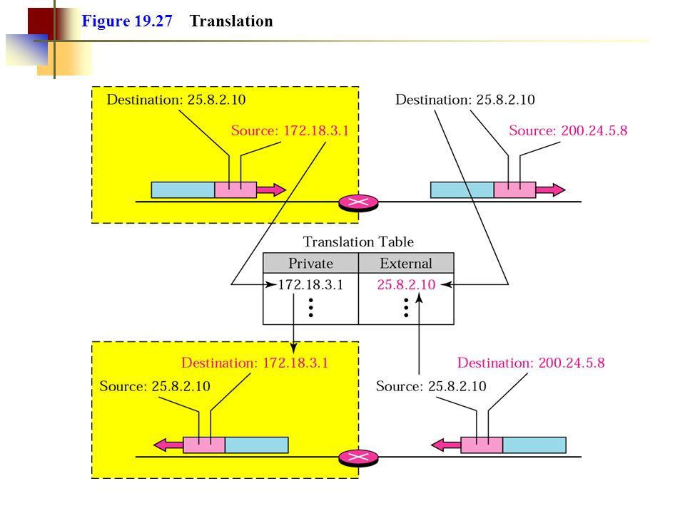 Figure 19.27 Translation