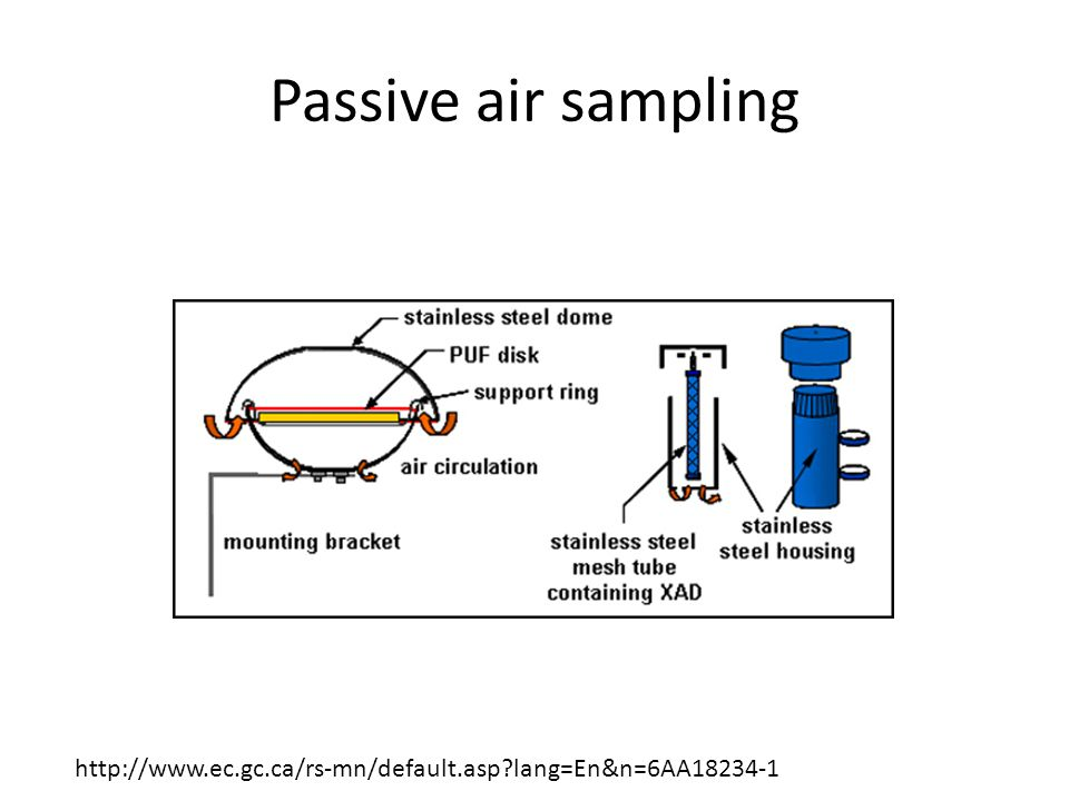Passive air sampling http://www.ec.gc.ca/rs-mn/default.asp lang=En&n=6AA18234-1