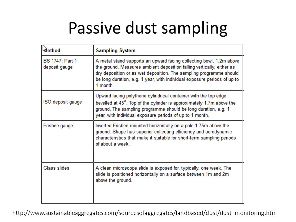 Passive dust sampling http://www.sustainableaggregates.com/sourcesofaggregates/landbased/dust/dust_monitoring.htm
