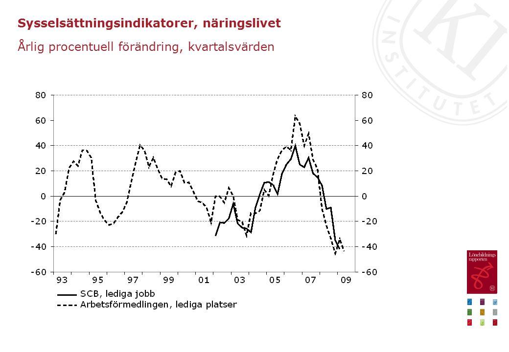 Sysselsättningsindikatorer, näringslivet Årlig procentuell förändring, kvartalsvärden