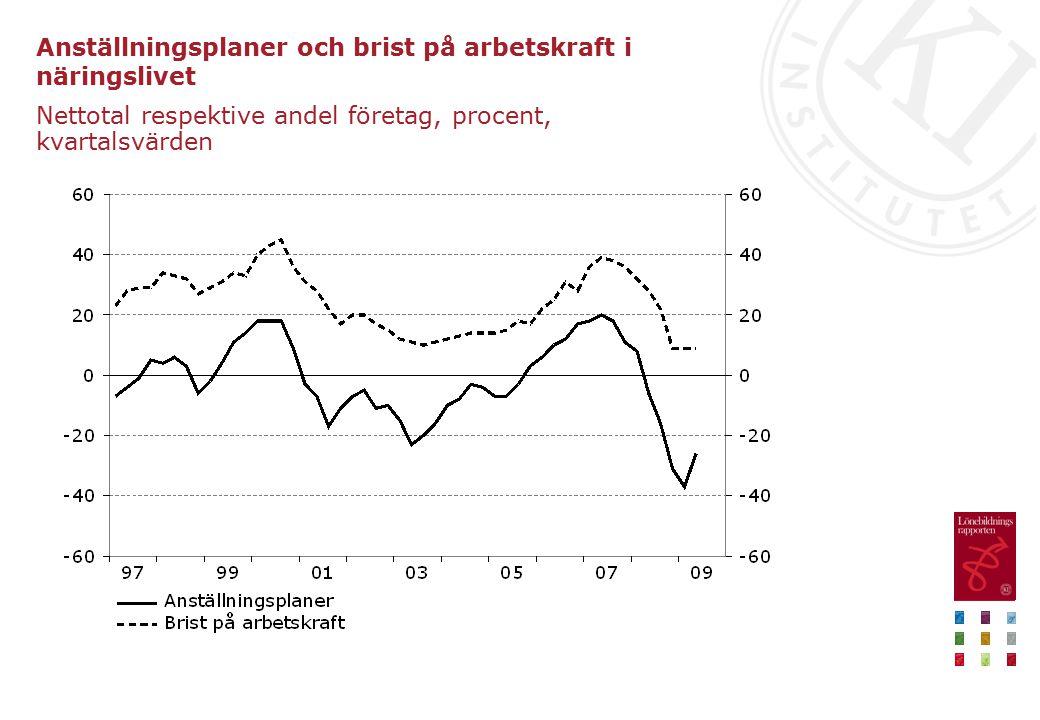 Anställningsplaner och brist på arbetskraft i näringslivet Nettotal respektive andel företag, procent, kvartalsvärden