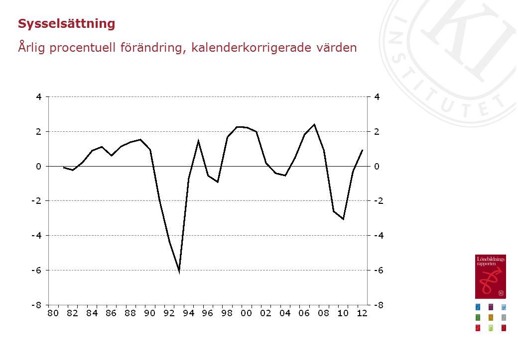 Sysselsättning Årlig procentuell förändring, kalenderkorrigerade värden