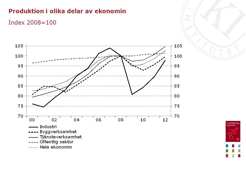 Produktion i olika delar av ekonomin Index 2008=100
