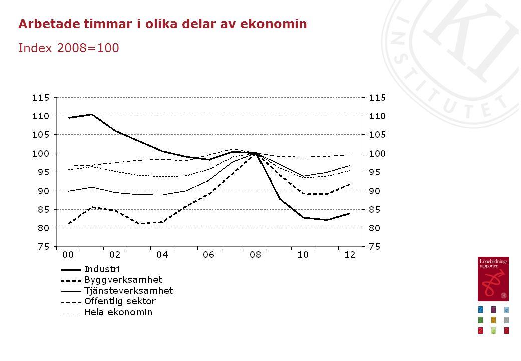 Arbetade timmar i olika delar av ekonomin Index 2008=100