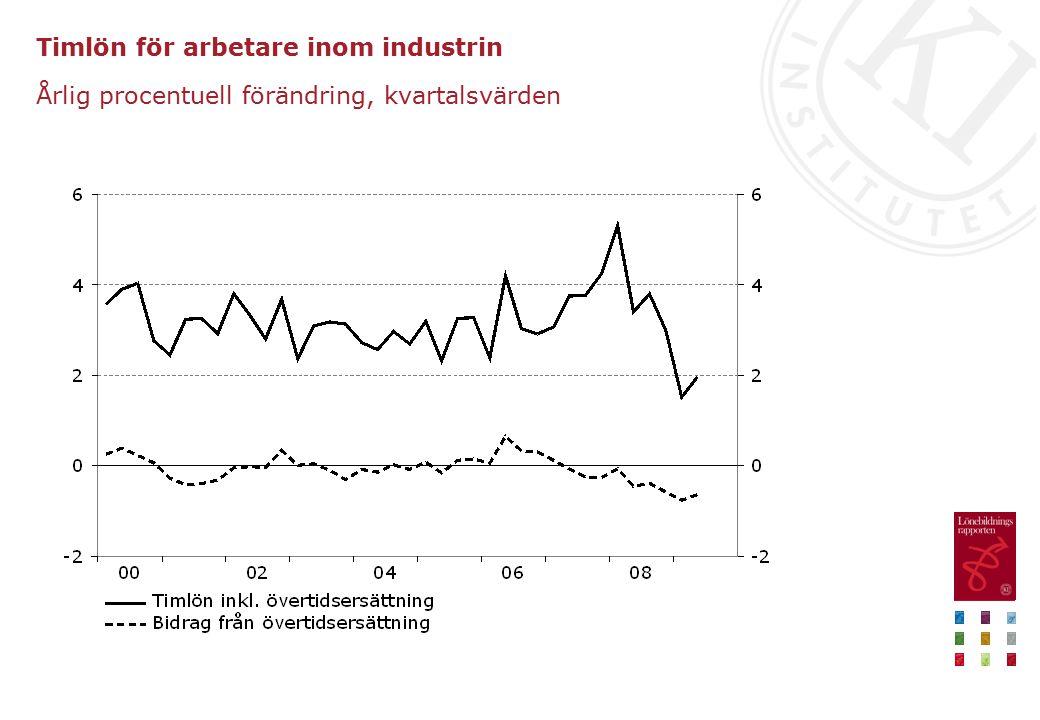 Timlön för arbetare inom industrin Årlig procentuell förändring, kvartalsvärden