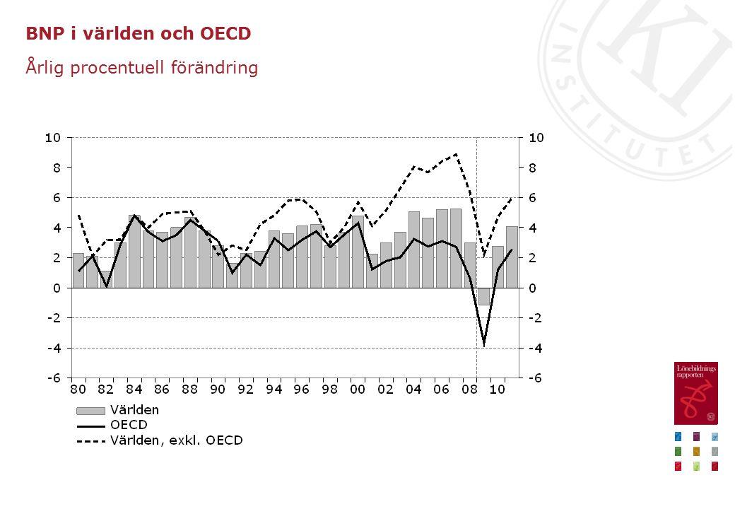 Export av varor Miljarder kronor, fasta priser respektive procent, säsongrensade kvartalsvärden