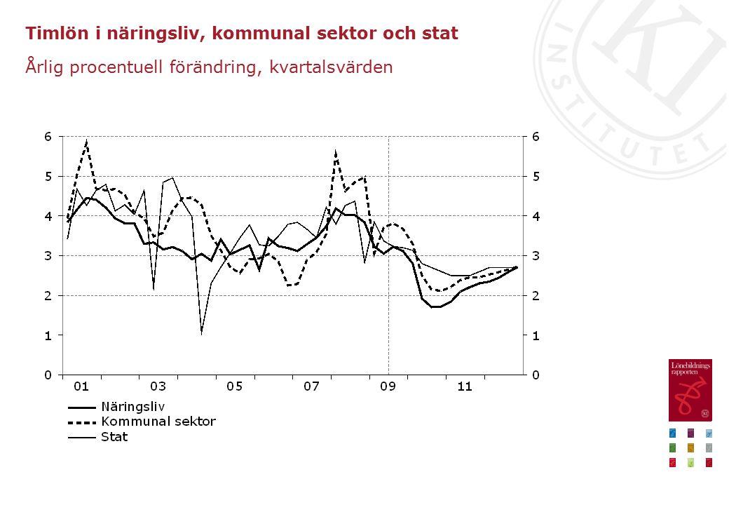 Timlön i näringsliv, kommunal sektor och stat Årlig procentuell förändring, kvartalsvärden