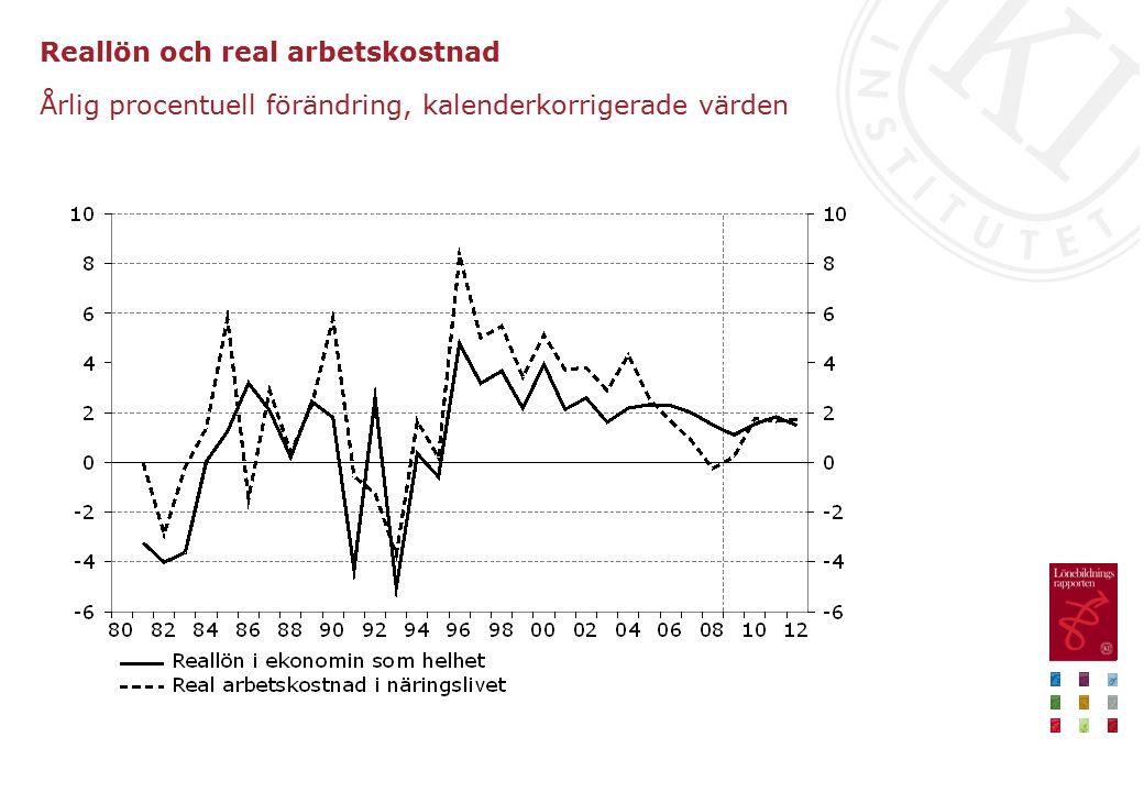 Reallön och real arbetskostnad Årlig procentuell förändring, kalenderkorrigerade värden