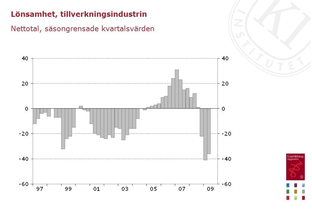 Lönsamhet, tillverkningsindustrin Nettotal, säsongrensade kvartalsvärden
