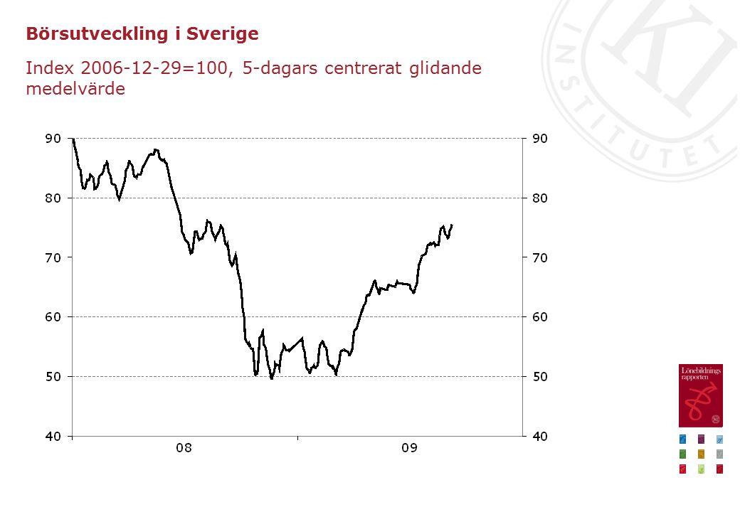 Börsutveckling i Sverige Index 2006-12-29=100, 5-dagars centrerat glidande medelvärde
