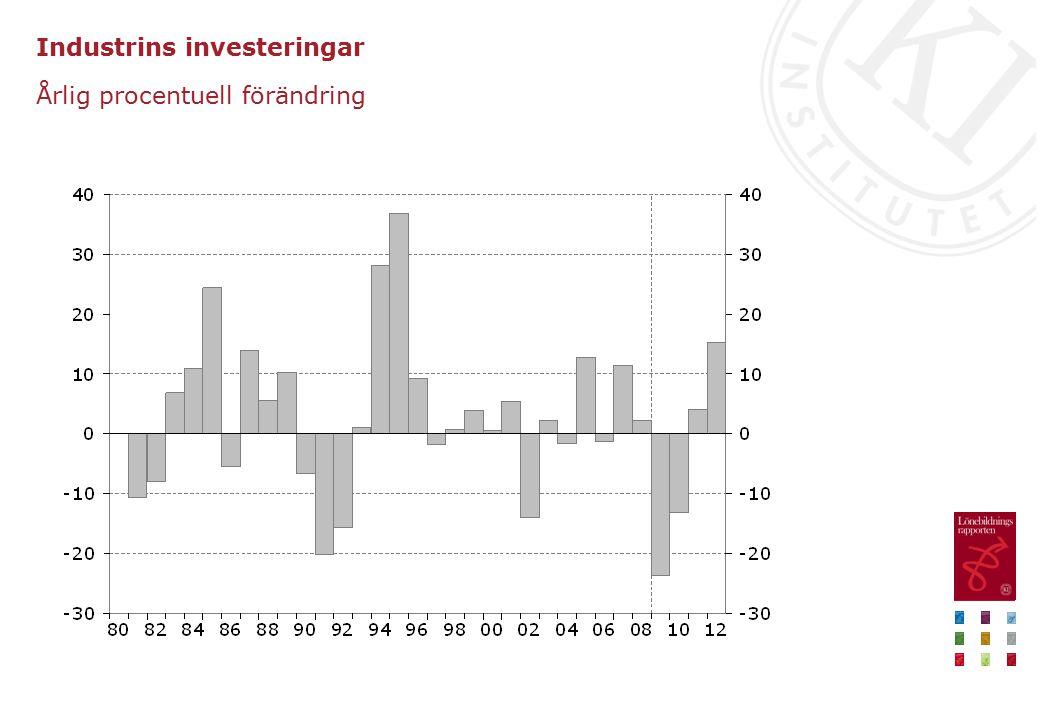Industrins investeringar Årlig procentuell förändring