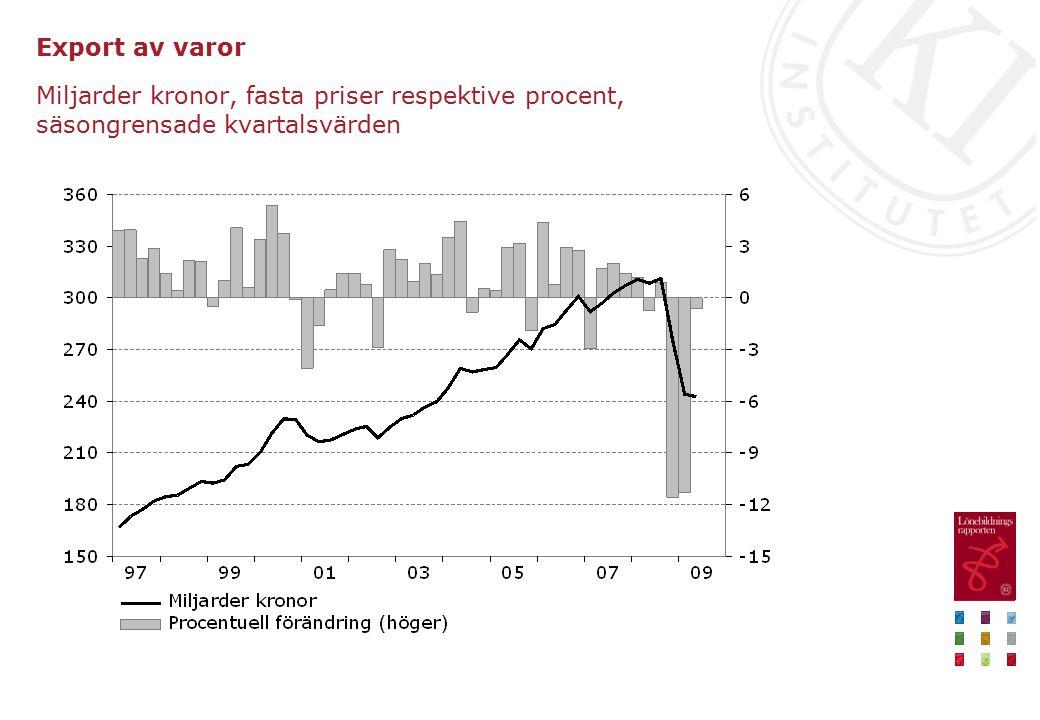 BNP till marknadspris Procent, säsongrensade kvartalsvärden