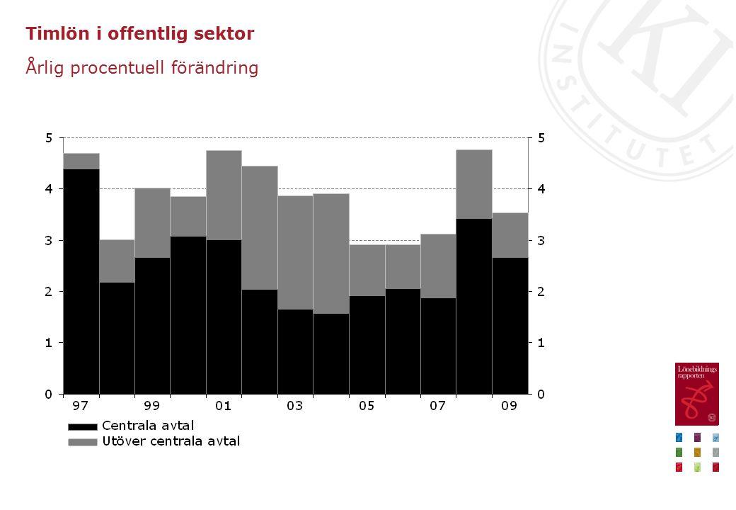 Timlön i offentlig sektor Årlig procentuell förändring