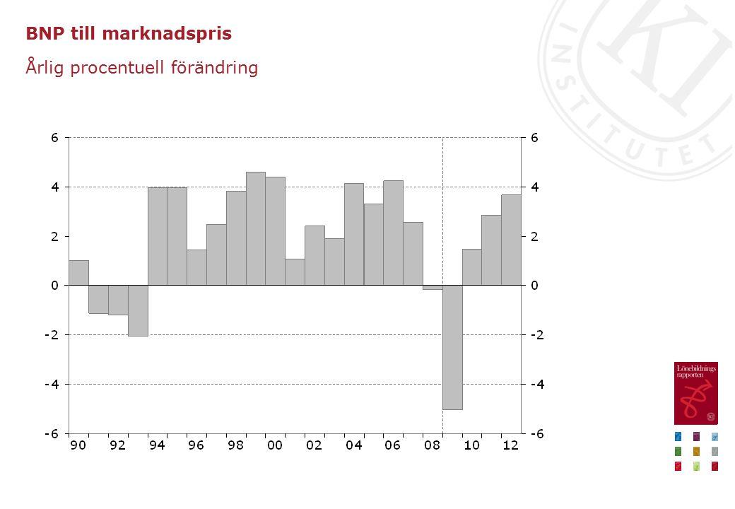 Arbetsmarknadsgap och arbetslöshet Procent