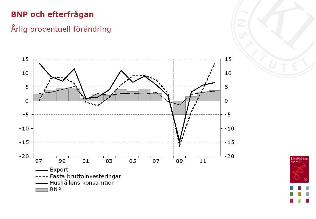 BNP och efterfrågan Årlig procentuell förändring