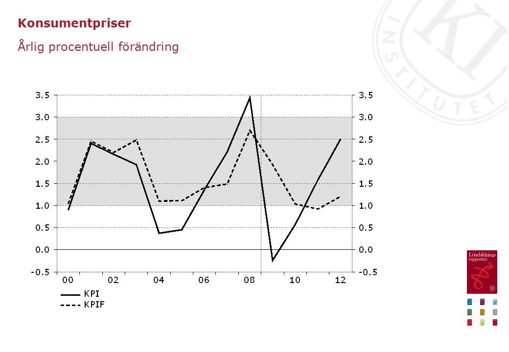 Löneförväntningar hos arbetsmarknadens parter Årlig procentuell förändring, kvartalsvärden